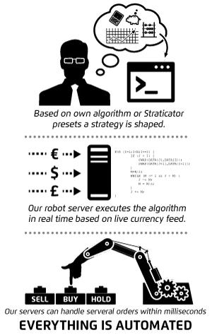 Black box algorithmic trading system