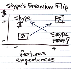 skype the perfect freemium model • skype is often used as a success story when talking about the freemium model they provide free skype-calls between well over 500 million registered users.