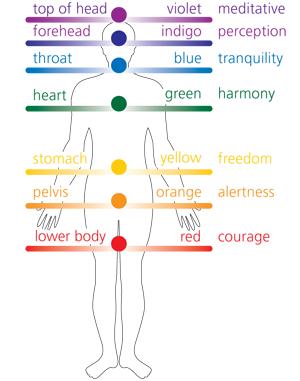 chromatherapy