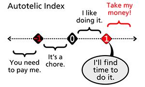 autotelic index