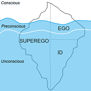 An analysis of the concepts of ego and id by sigmund freud