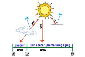 ultraviolet subtypes