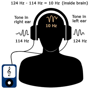 binaural beats