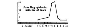 june bug epidemic