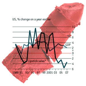 lipstick index