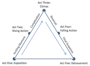 five act