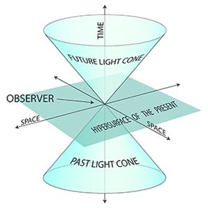 light-cone