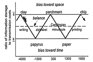 space bias