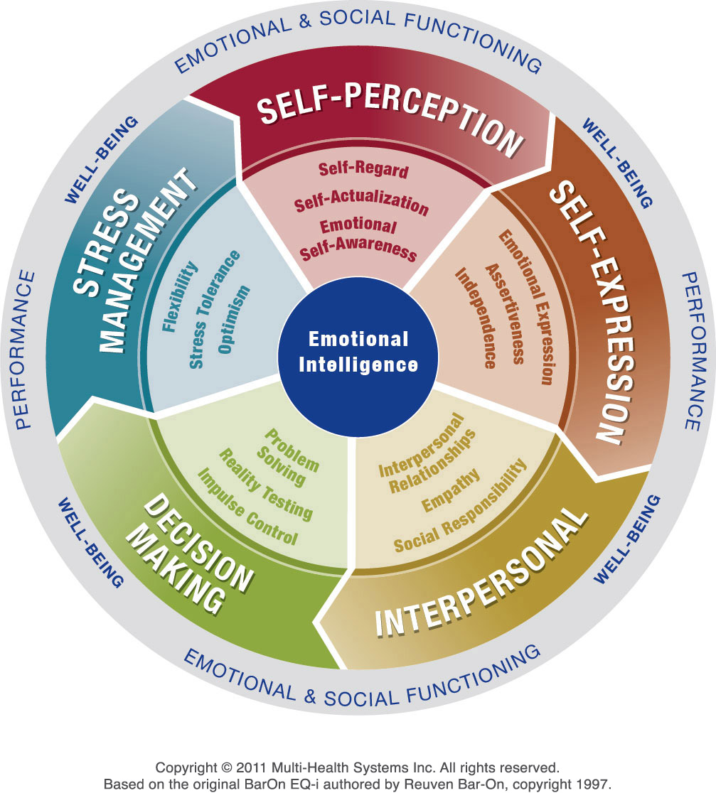 "reaction paper on human abilities emotional The core features of emotional development include the ability and to reap the benefits of social support crucial to healthy human ""infants' reaction."