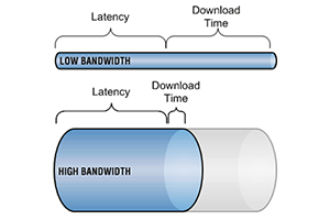 bandwith and latency