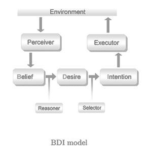 bdi model