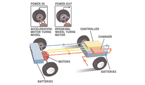 dynamic braking