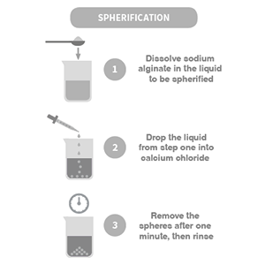 Spherification