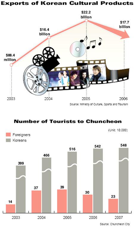 Korean Wave (Hallyu) – The Rise of Korea's Cultural Economy & Pop Culture