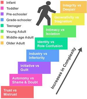 human development life stage 1 examine the eight stages of human emotional and psychological development described by psychologist erik erikson: 2 discuss erikson's first five stages of life.