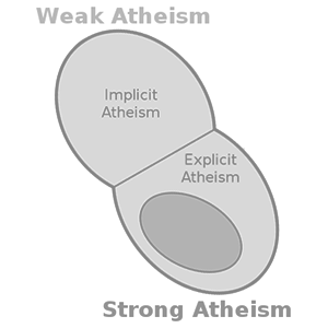 explicit atheism