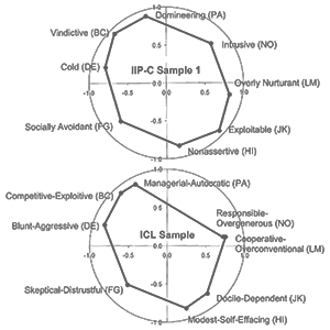 Interpersonal circumplex