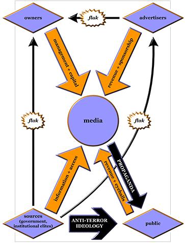 propaganda model noam chomsky essay Chelsea batten psychology 1010 5 march 2014 chomsky social learning theory noam chomsky, born avram noam chomsky essay about noam chomsky propaganda model.