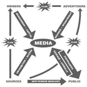 Propaganda model