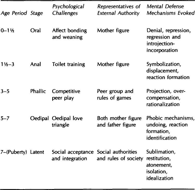 effects of psychosexual theory on character Freud's psychosexual stages of development  an adult character  if you have had problems during any of the psychosexual stages which are not.