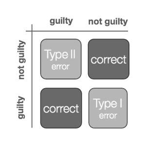 error type