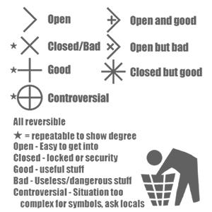 Dumpster Diving Symbols