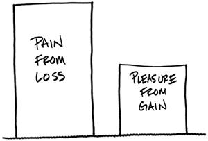 loss aversion by carl richards