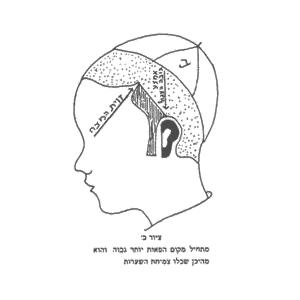 Shaving in Judaism